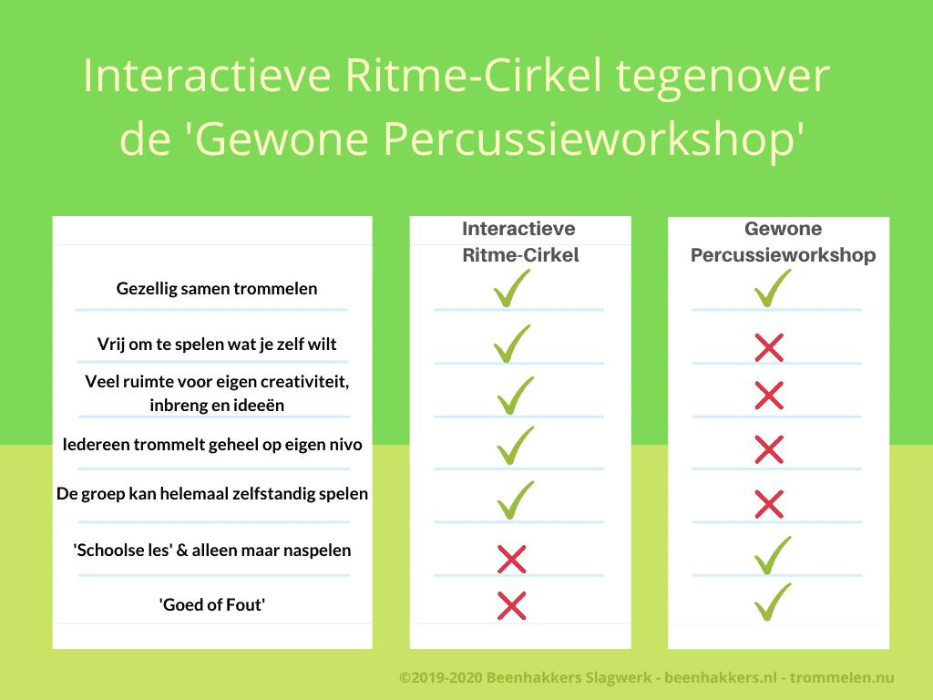 vergelijkingstabel drumcircle-happening / Interactieve Ritme-Cirkel met andere percussieworkshops